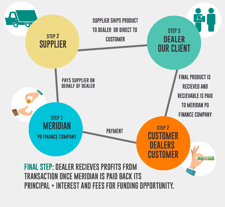 Purchase Order Funding Cycle with Meridian PO Finance