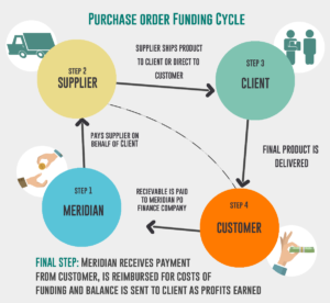 Purchase Order Funding Cycle