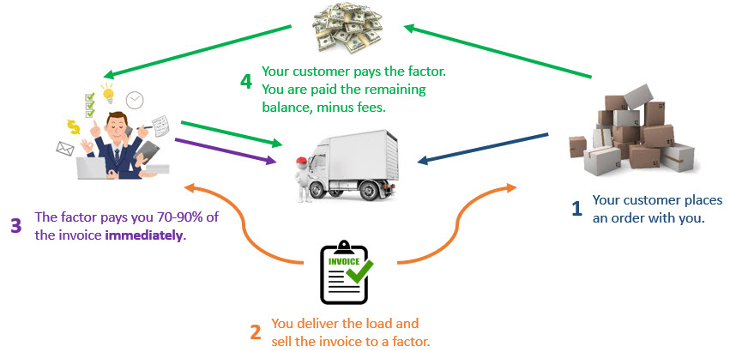 Invoice Factoring How To Take Advantage Of Your Invoices - Government invoice factoring